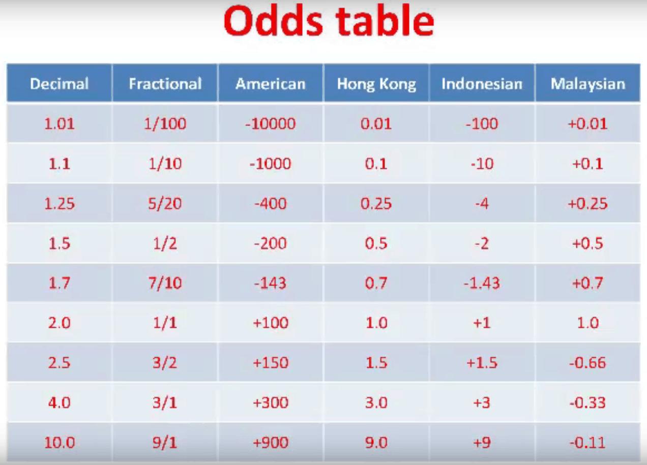Tỷ lệ cá cược Odd là gì & cách xem tỷ lệ cược Odds tại 12bet