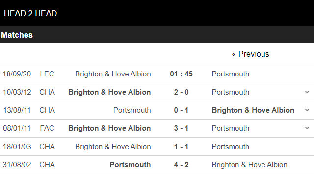 soi kèo brighton vs portsmouth