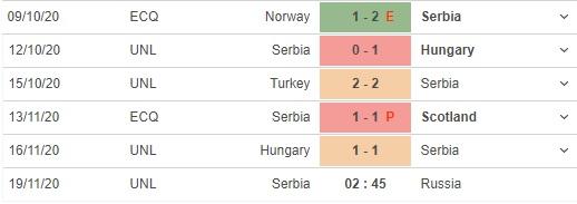 soi kèo serbia vs nga
