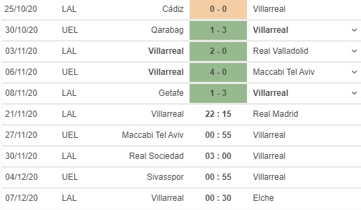 soi kèo villarreal vs real madrid