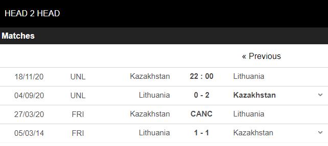 soi kèo kazakhstan vs lithuania